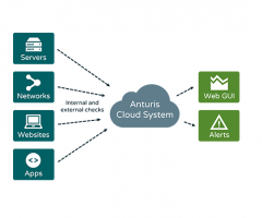 Anturis - Cloud-Based IT Systems Monitoring